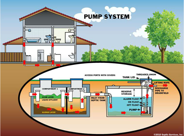 With septic pumpers and plumbers quick links types of septic