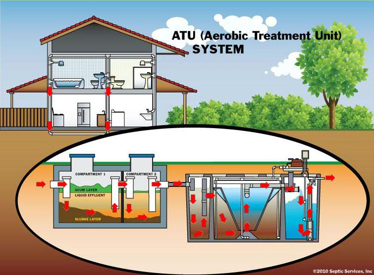ATU Snohomish tank septic 1