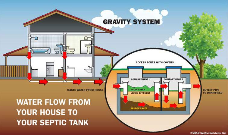 gravity septics system Snoh 1