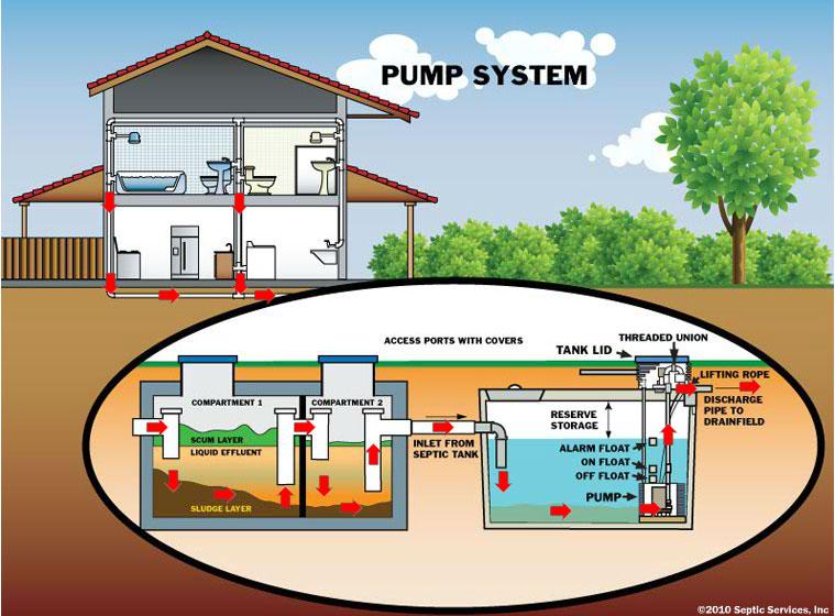 pump system Snohomish city 1 1